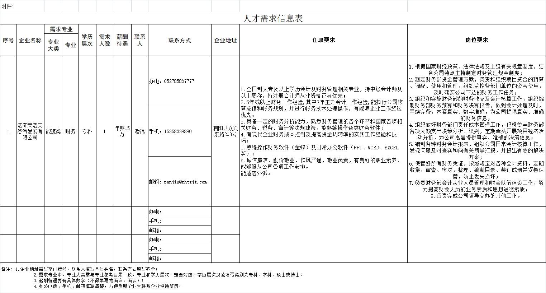 泗阳荣浩天然气发展有限公司人才招聘岗位