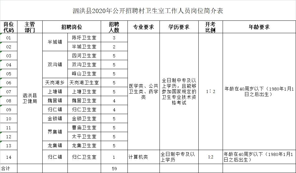 泗洪县2020年公开招聘村卫生室工作人员简章