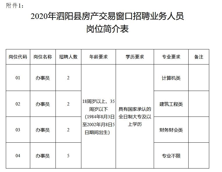 2020年泗阳县房产交易窗口招聘业务人员简章