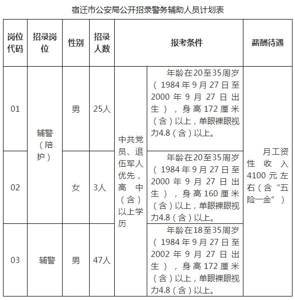宿迁市公安局公开招录警务辅助人员简章