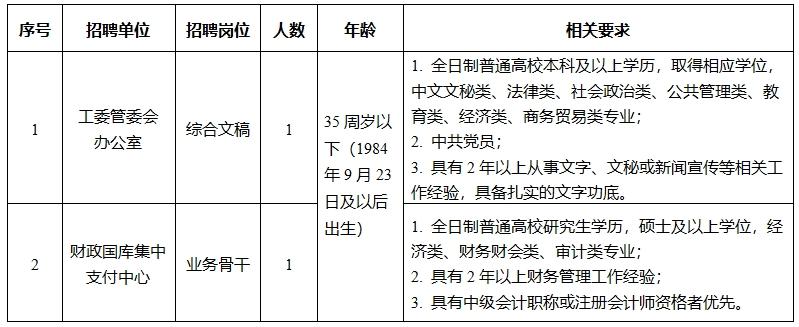 苏州宿迁工业园区招聘简章