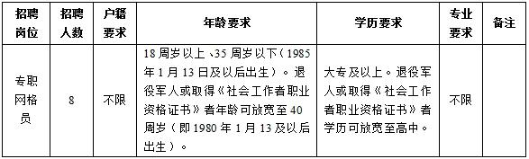 宿迁经济技术开发区古楚街道公开招聘8名专职网格员简章