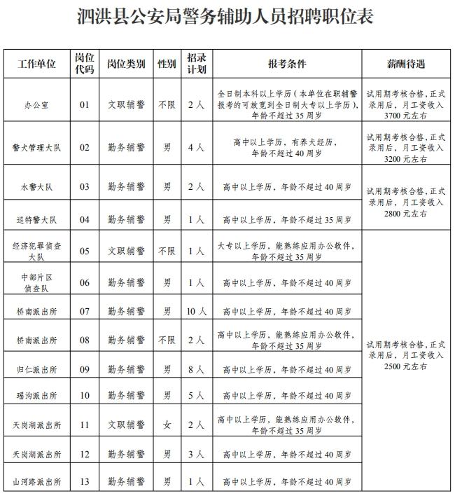 泗洪县公安局面向社会公开招聘警务辅助人员42名