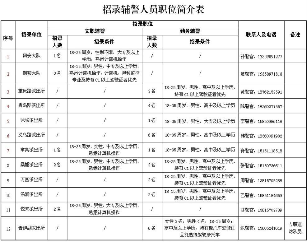 沭阳县公安局公开招聘35名警务辅助人员简章