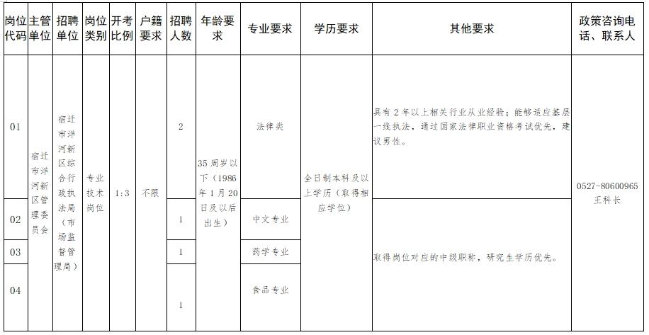 2021年洋河新区公开招聘综合执法局专业技术岗位工作人员招聘简章