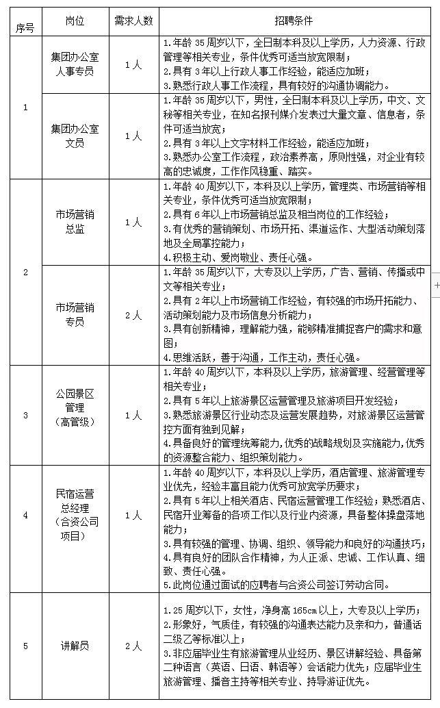 江苏骆马湖旅游集团公开招聘9人公告