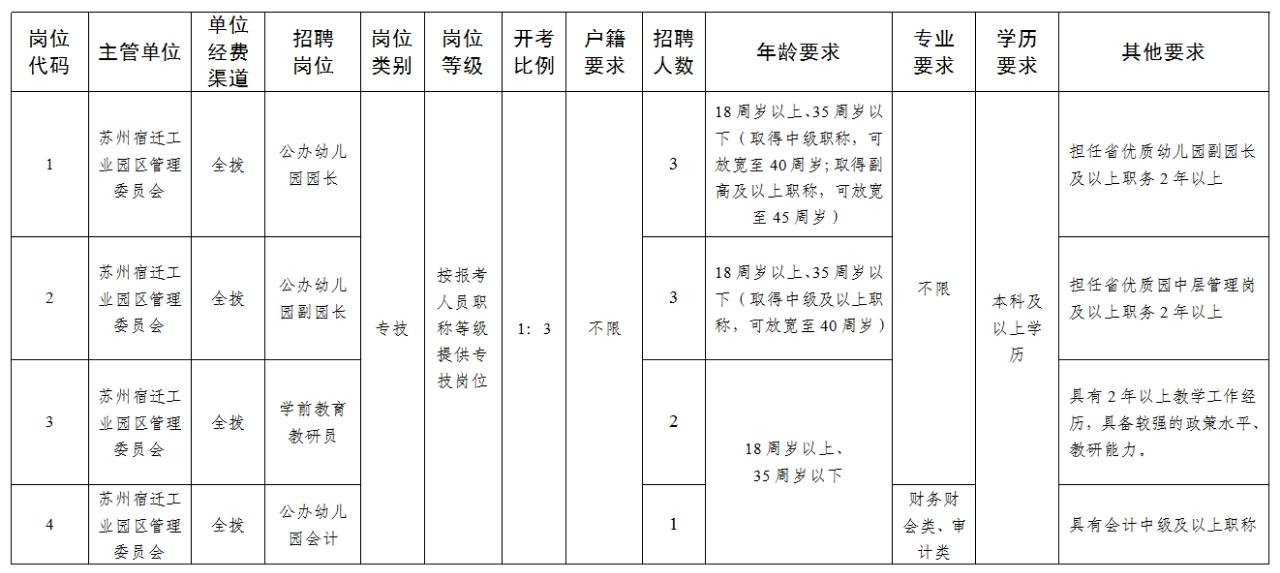 苏州宿迁工业园区公开招聘9名正式编制幼儿教师及管理人员啦,快