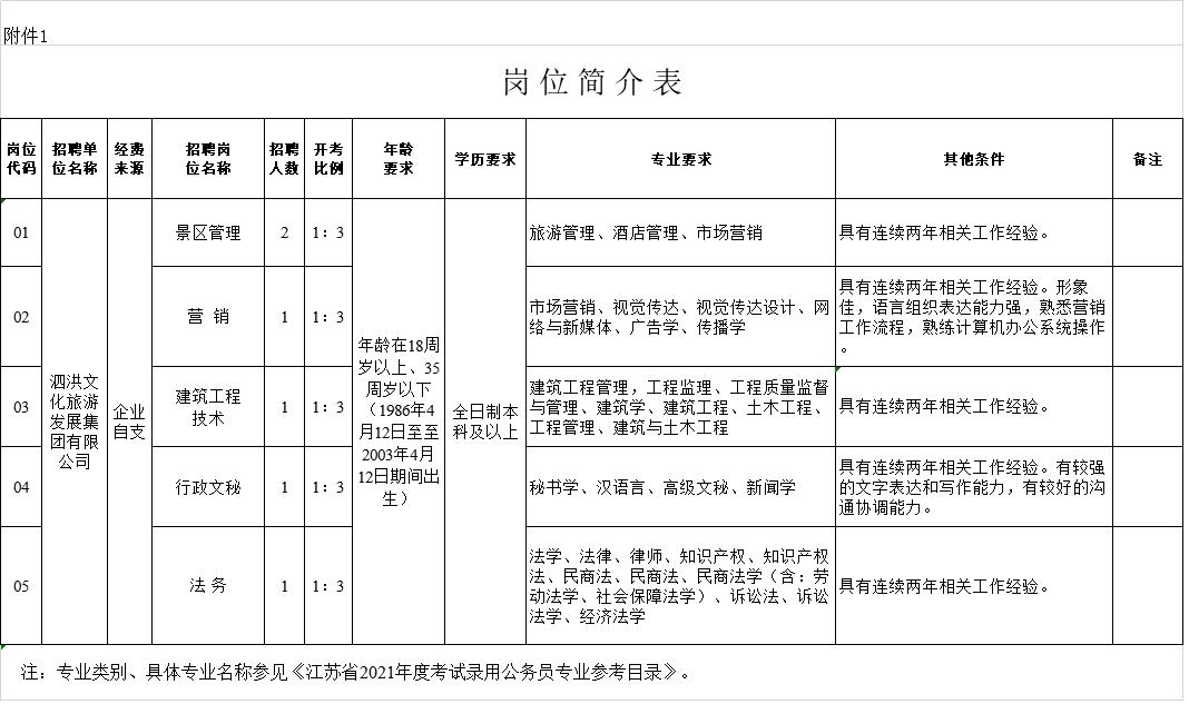 泗洪文旅集团招