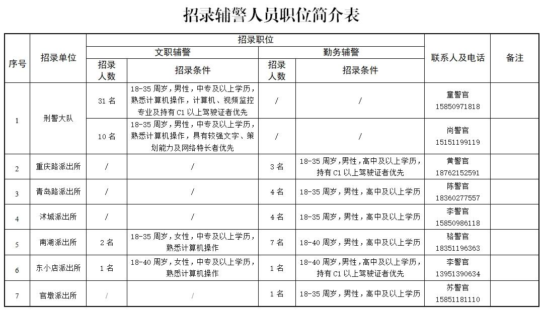 沭阳县公安局公开招聘78名警务辅助人员简章