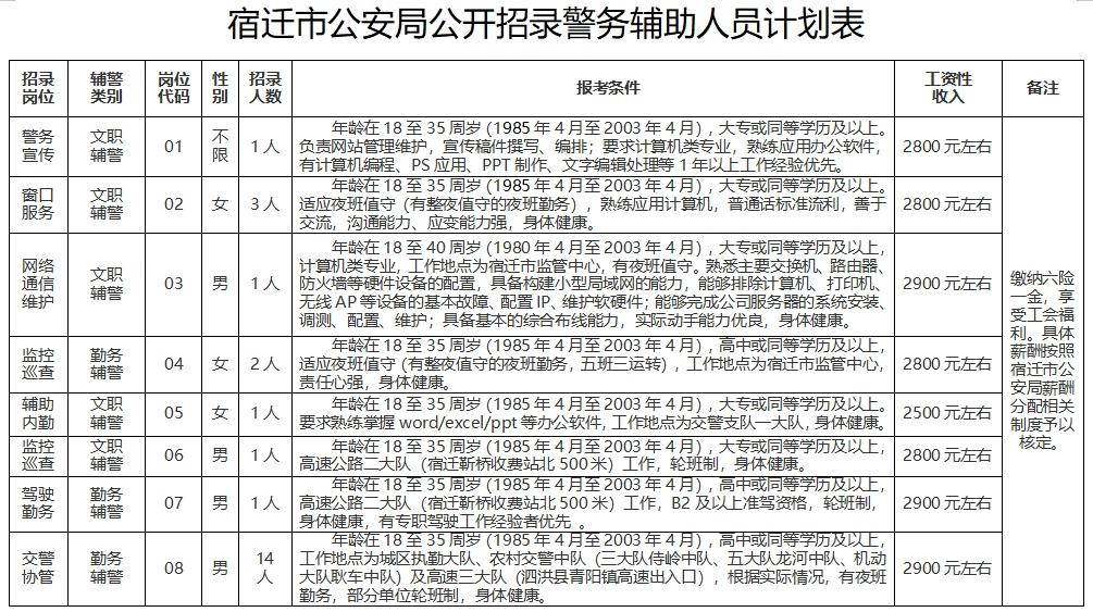 宿迁市公安局公开招录24名警务辅助人员简章