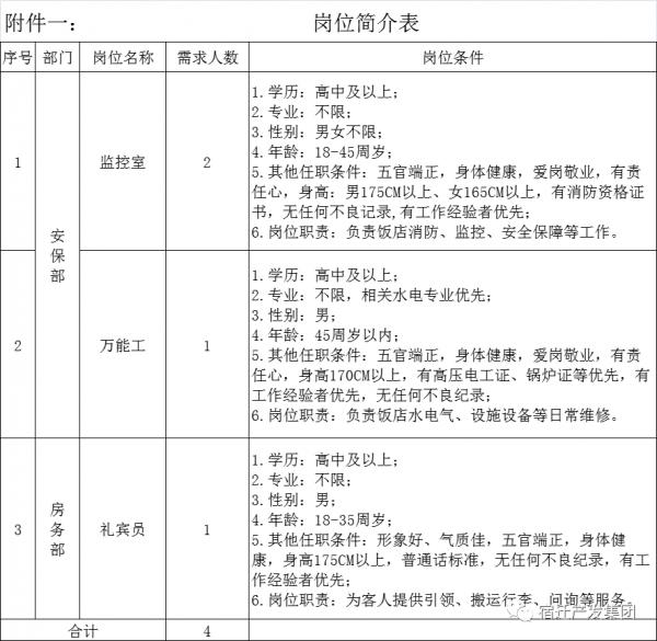 宿迁国际饭店有限公司招聘简章