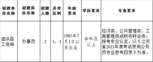 泗洪县工信局2021年公开招聘2名合同聘用制工作人员简章
