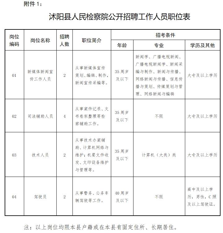 沭阳县人民检察院公开招聘工作人员简章