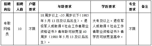 宿迁经济技术开发区黄河街道公开招聘10名网格员简章