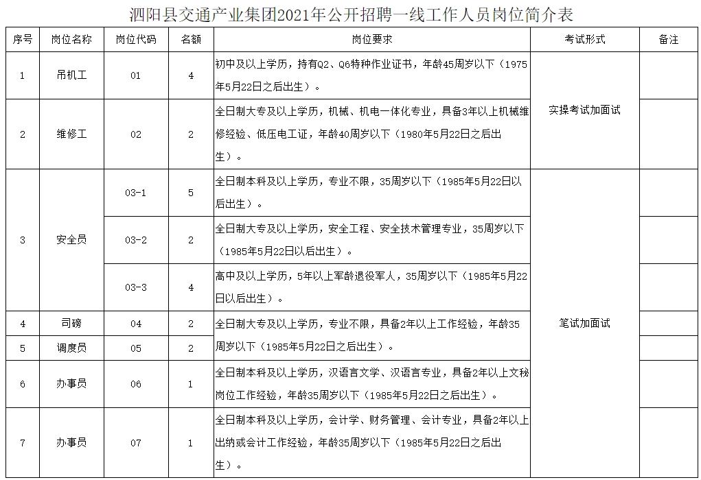 泗阳县交通产业集团2021年公开招聘一线工作人员简章