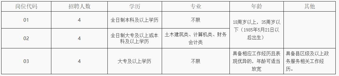 宿豫区行政审批局公开招聘12名工作人员简章(27日报名截止)