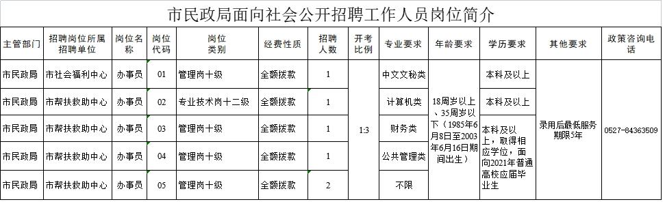 2021年宿迁市民政局公开招聘事业单位工作人6人员公告
