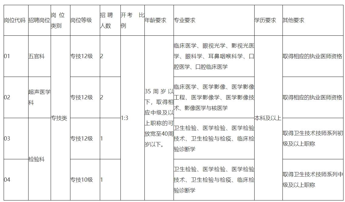 宿城区龙河人民医院2021年第一批公开招聘6名卫生人才公告