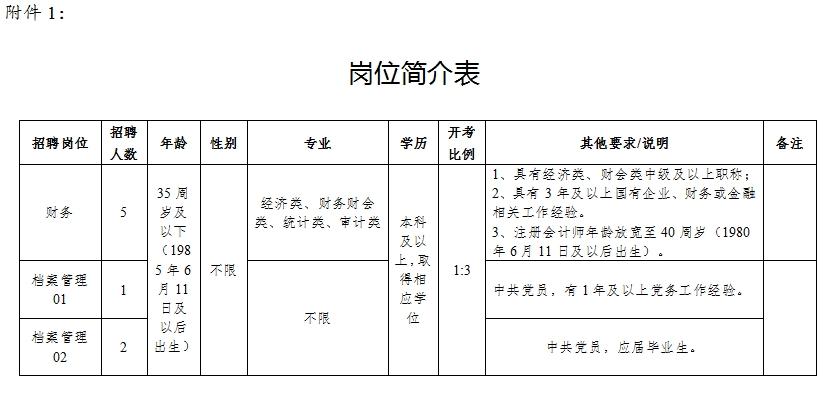 宿迁经济开发集团有限公司公开招聘8名工作人员简章