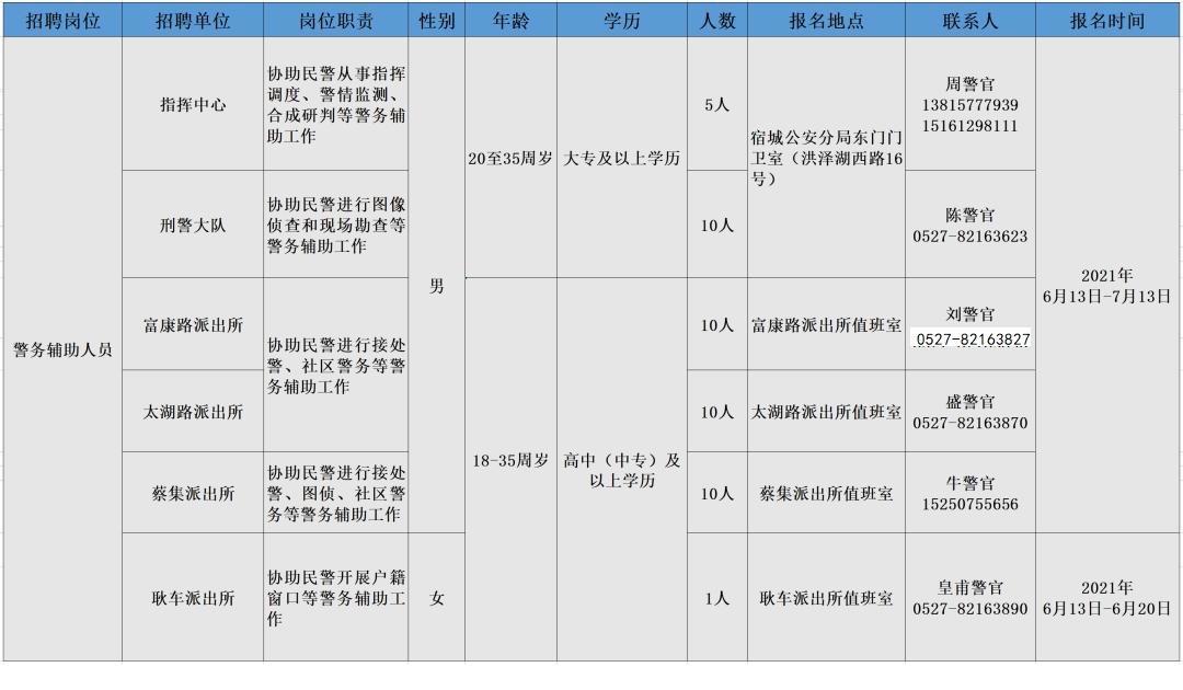 宿迁市公安局宿城分局招聘警务辅助人员简章(第9期)